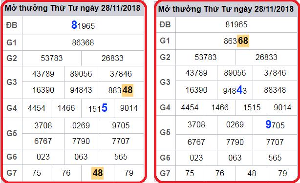 Phân tích kết quả xổ số lô tô miền bắc ngày 29/10 tỷ lệ trúng cao