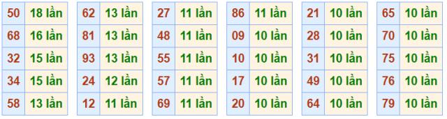 Phân tích xổ số miền bắc- xsmb thứ 2 ngày 19/11 chính xác