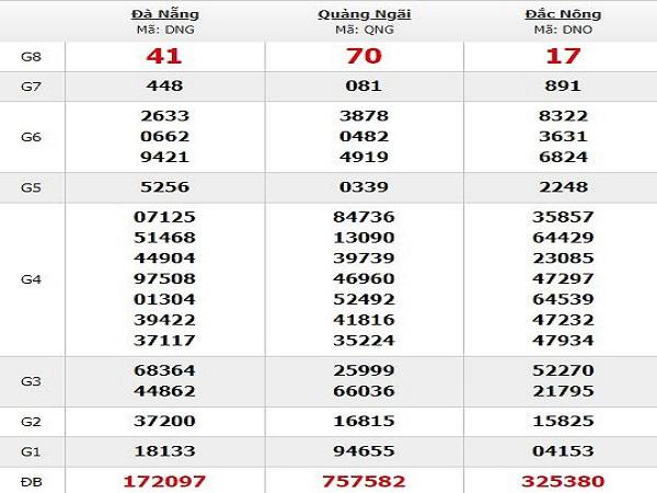 Nhận định kqxsQB đưa ra con số may mắn trong KQ ngày 28/06