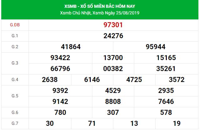 Dự đoán KQXS miền Bắc Vip ngày 26/08/2019
