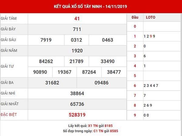 Dự đoán XS Tây Ninh thứ 5 ngày 21-10-2019