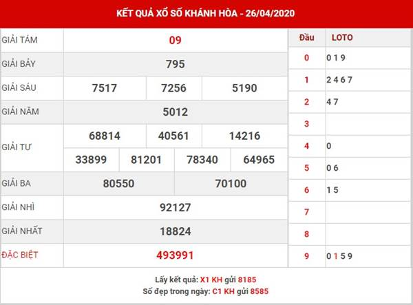 Dự đoán xổ số Khánh Hòa thứ 4 ngày 29-4-2020