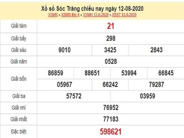 Dự đoán XSST 19/8/2020