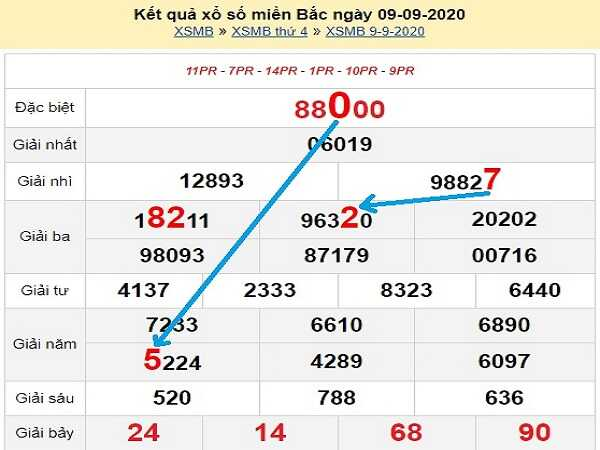 Dự đoán KQXSMB- xổ số miền bắc thứ 5 ngày 10/09/2020 hôm nay