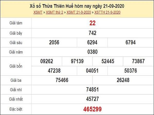 Dự đoán xổ số Thừa Thiên Huế 28-09-2020
