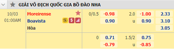 Tỷ lệ kèo giữa Moreirense vs Boavista