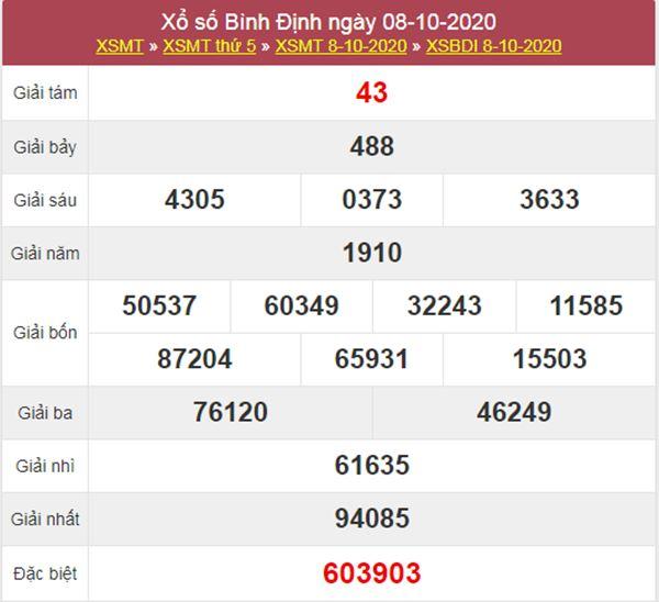 Dự đoán XSBDI 15/10/2020 chốt KQXS Bình Định thứ 5
