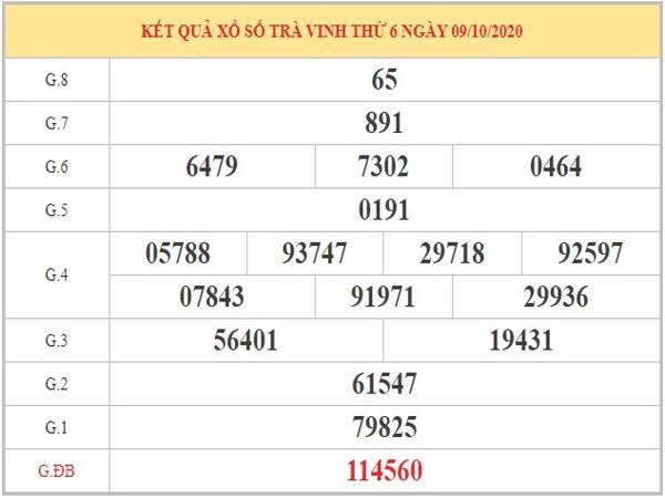 Dự đoán XSTV ngày 16/10/2020 dựa vào phân tích KQXSTV kỳ trước