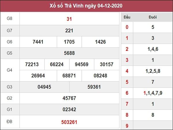 Dự đoán xổ số Trà Vinh11-12-2020