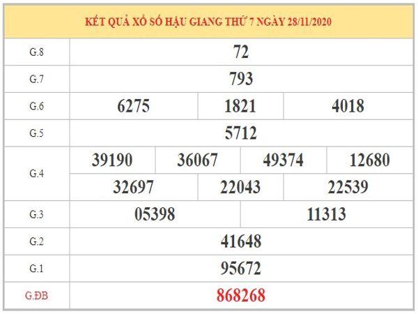 Dự đoán XSHG ngày 5/12/2020 dựa trên kết quả kì trước