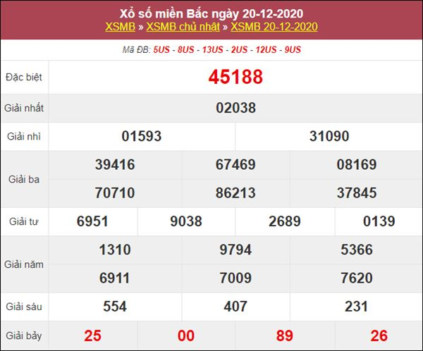 Dự đoán XSMB ngày 21/12/2020 xin số đề miền Bắc siêu chuẩn