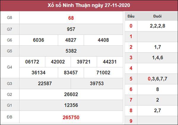 Dự đoán XSNT 4/12/2020 chốt cặp số đẹp Ninh Thuận trong ngày