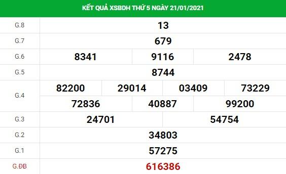 Dự đoán kết quả XS Bình Định Vip ngày 28/01/2021