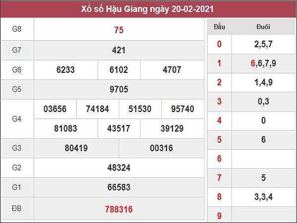 Dự đoán XSHG 27/02/2021