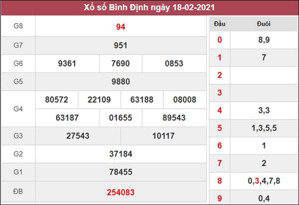 Dự đoán XSBDI 25/2/2021 chốt  KQXS Bình Định chuẩn xác