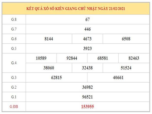 Dự đoán XSKG ngày 28/2/2021 dựa trên kết quả kỳ trước