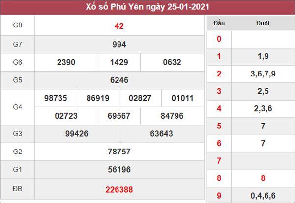 Dự đoán XSPY 1/2/2021 chốt KQXS Phú Yên thứ 2