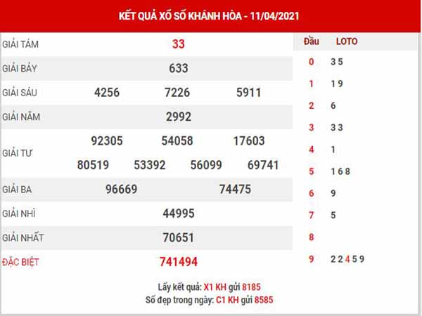Dự đoán XSKH ngày 14/4/2021 - Dự đoán KQ xổ số Khánh Hòa thứ 4