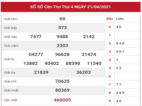 Dự đoán XSCT ngày 28/4/2021 dựa trên kết quả kì trước
