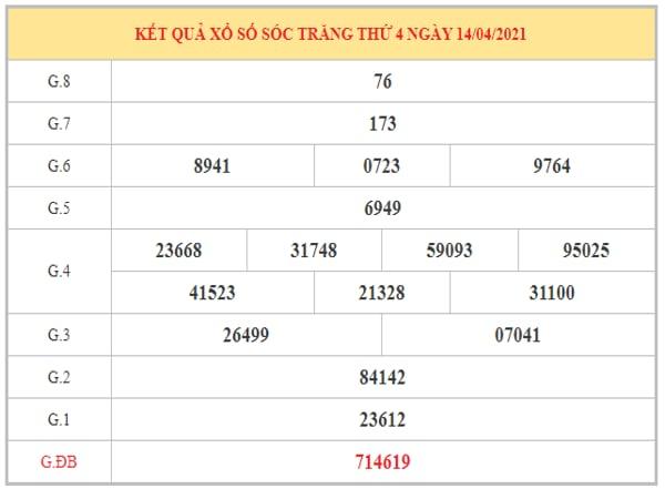 Dự đoán XSST ngày 21/4/2021 dựa trên kết quả kì trước