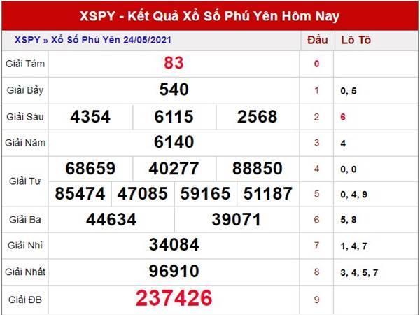 Dự đoán KQXS Phú Yên thứ 2 ngày 31/5/2021