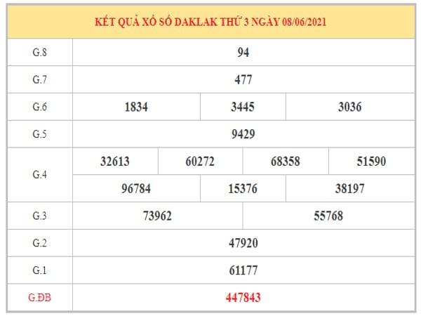 Dự đoán XSDLK ngày 15/6/2021 dựa trên kết quả kì trước