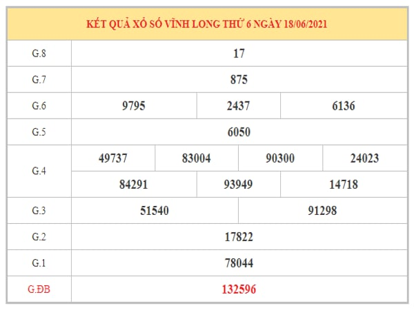 Dự đoán XSVL ngày 25/6/2021 dựa trên kết quả kì trước
