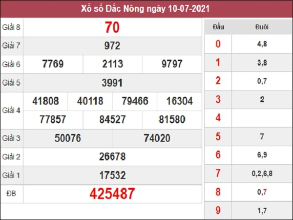Dự đoán XSDNO 17-07-2021