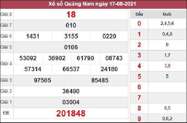 Dự đoán SXQNM 24/8/2021 thứ 3 chốt loto số đẹp về nhiều