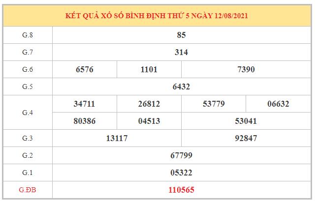 Dự đoán XSBDI ngày 19/8/2021 dựa trên kết quả kì trước