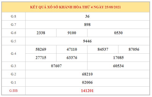 Dự đoán XSKH ngày 29/8/2021 dựa trên kết quả kì trước