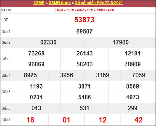 Dự đoán XSMB ngày 23/9/2021 chốt số đẹp giờ vàng