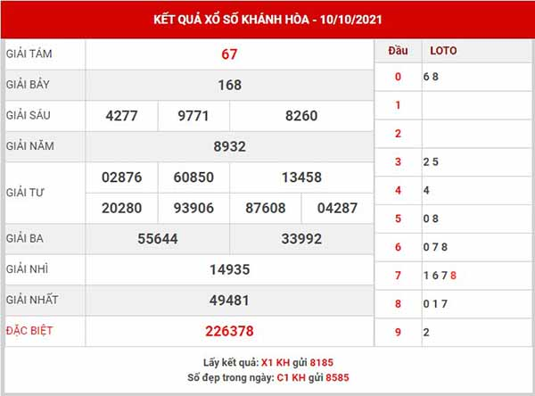Dự đoán XSKH ngày 13/10/2021